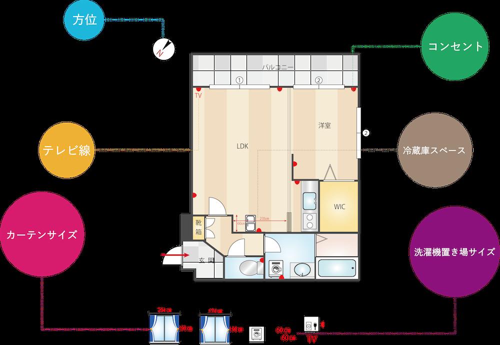 方位・テレビ線・カーテンサイズ・コンセント・冷蔵庫スペース・洗濯機置き場サイズつきの間取り図