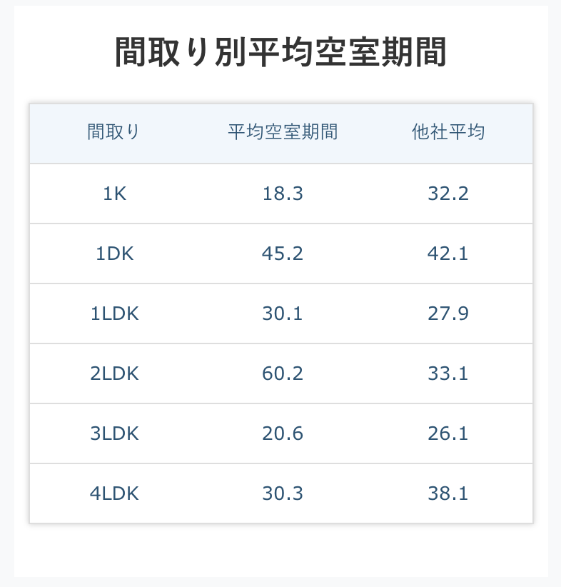 間取り別平均空室期間(有料)